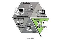 霍兰德职业兴趣类型——艺术型(A)