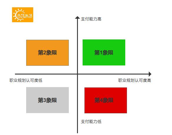 8000元职业规划咨询